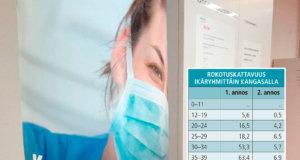 Korkein rokotekattavuus on ikäryhmään 75–79 vuotta kuuluvilla.