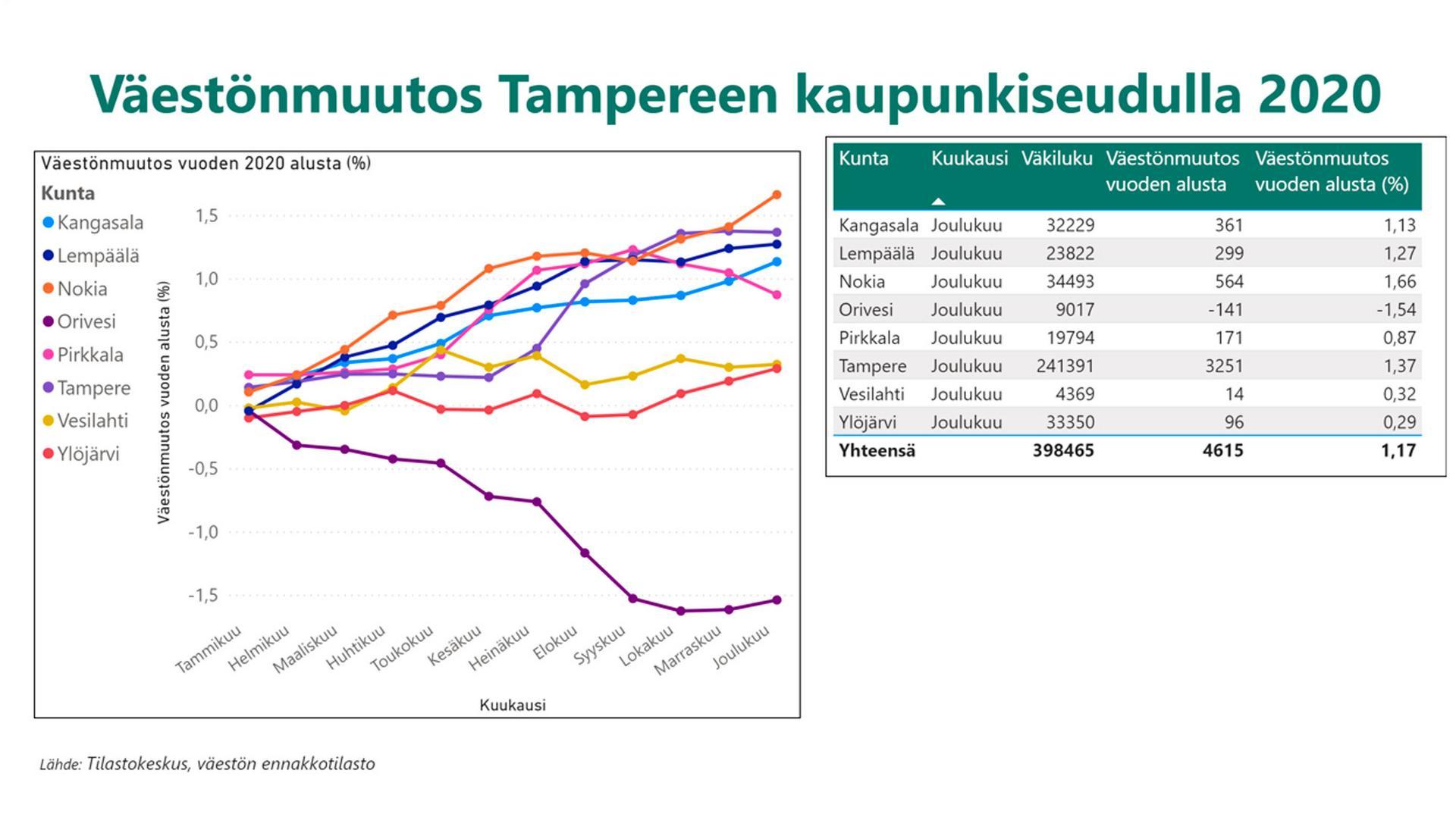 Tilastokeskuksen ennusteen mukaan Kangasalan väkimäärä kasvoi viime vuonna 1,13 prosenttia.