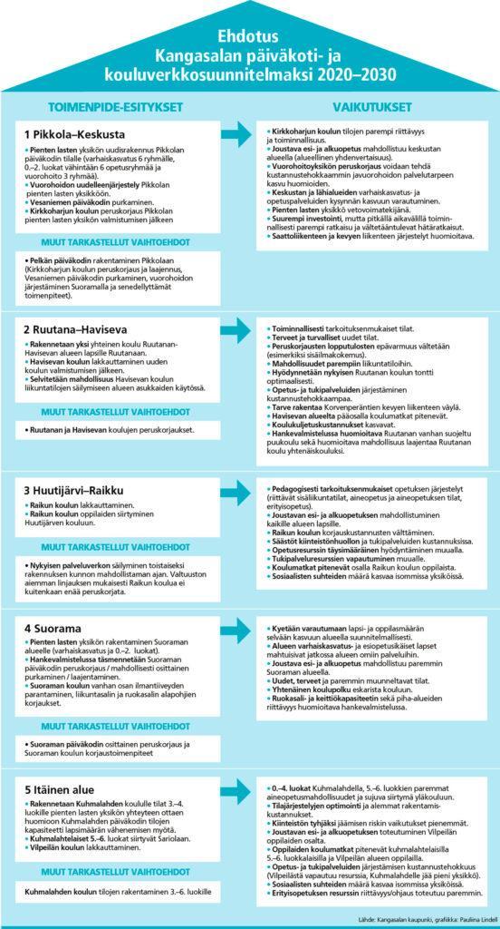 Ehdotus Kangasalan päiväkoti- ja kouluverkkosuunnitelmaksi vuosille 2020–2030 sisältää joukon toimenpide-esityksiä.